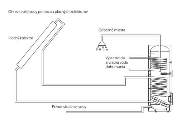 schéma solárny ohrievač vody