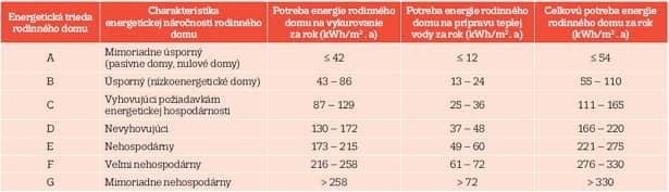 Škála energetických tried pre jednotlivé kategórie rodinných domov.