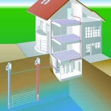 Tepelné čerpadlá voda/voda využívajúce ako zdroj tepla podzemnú vodu.