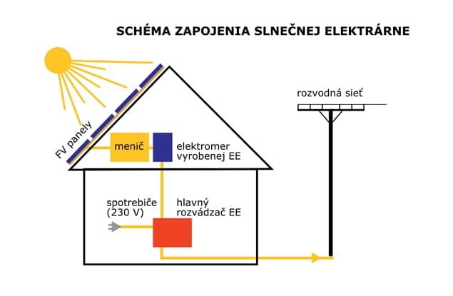 schéma zapojenia slnečnej elektrarne