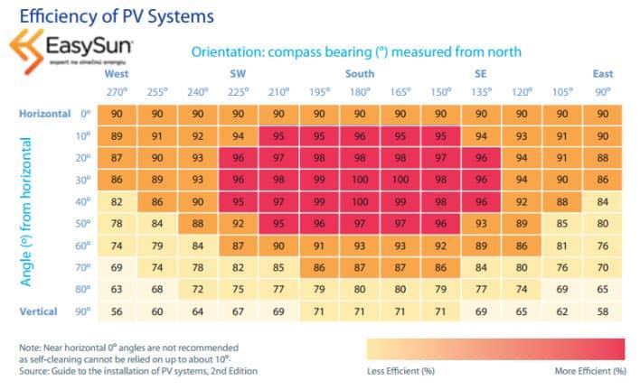 Fotovoltaika výkon elektrárne