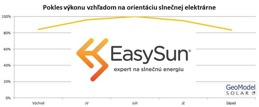 Umiestnenie fotovoltaickej elektrárne úzko súvisí s jej výkonom.