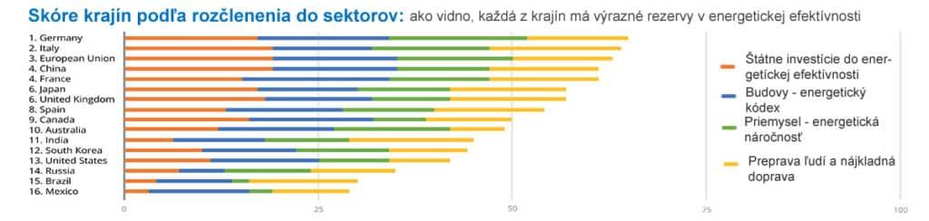 Energetická efektívnosť krajín sveta