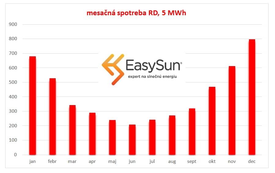 Fotovoltaika - spotreba po mesiacoch