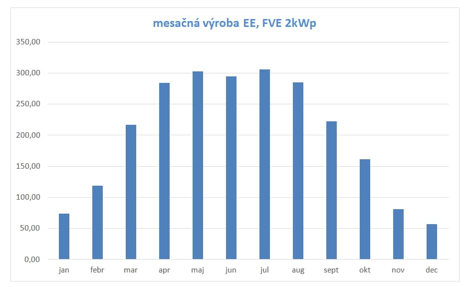 Fotovoltaika - výroba po mesiacoch