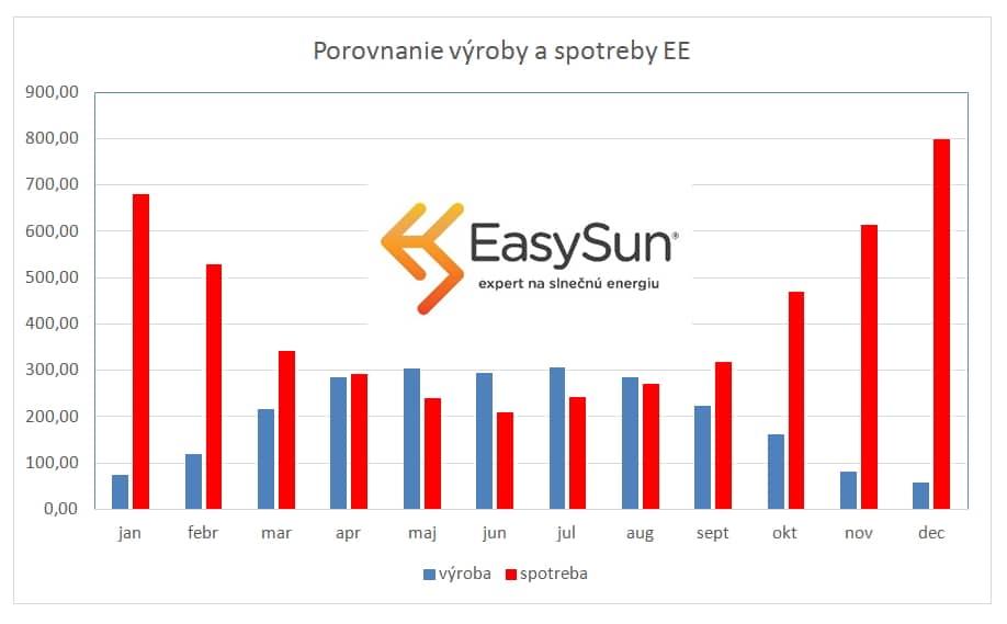 Fotovoltaika - porovnanie výroby a spotreby RD
