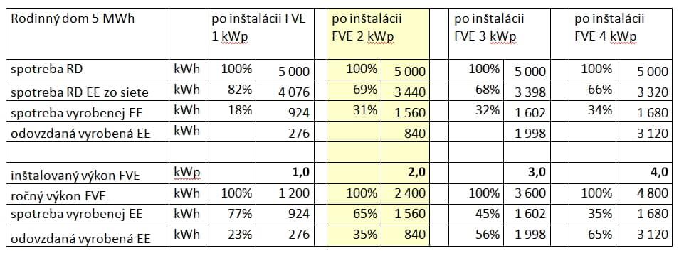 Fotovoltaika - porovnanie výkonu