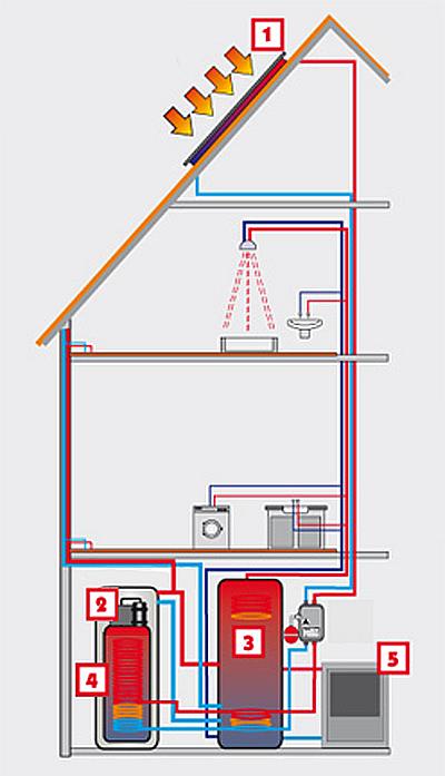 Slnečné kolektory a tepelné čerpadlo ako DUO Systém, zdroj: Thermosolar