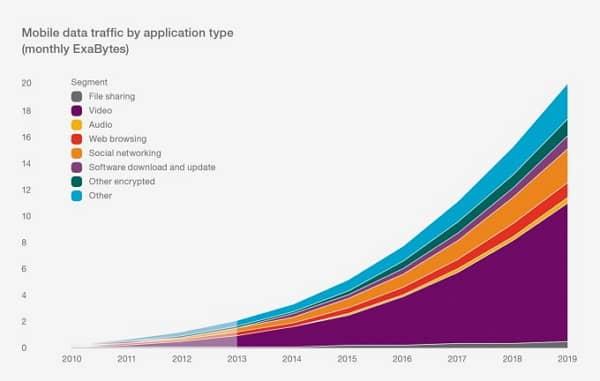 Ekologické dátové centrum ako odpoveď na rast spotreby dát. zdroj: ericsson