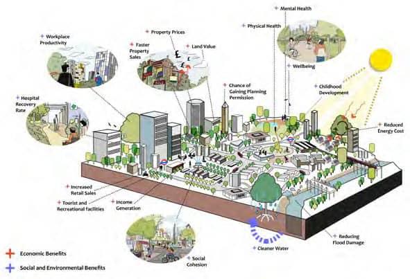 zelená infraštruktúra