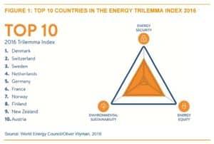 energetická udržateľnosť