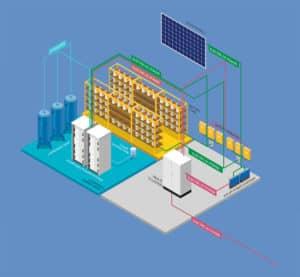 vodíkové skladovanie energie