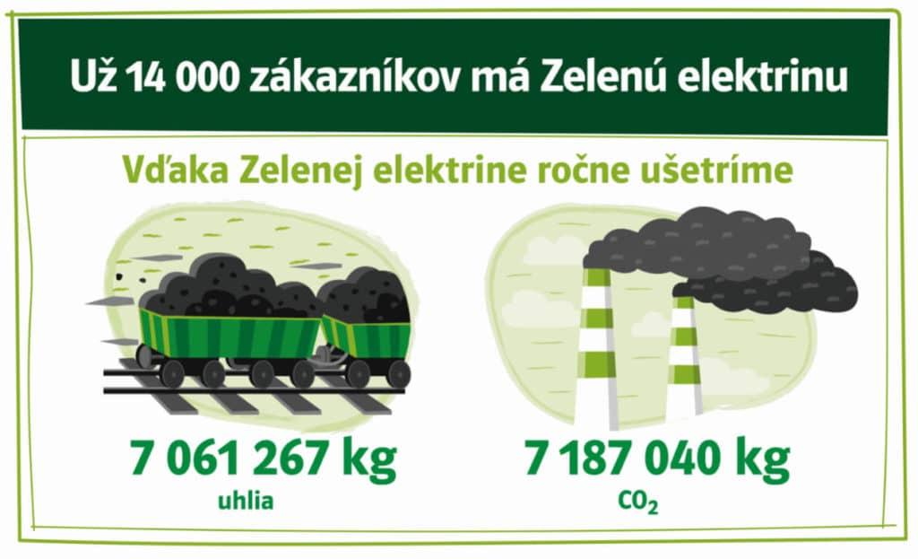 Zelená elektrina